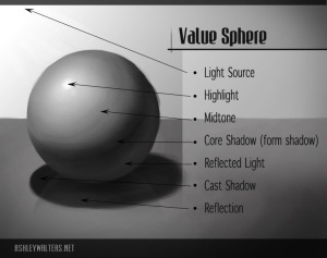 value-sphere